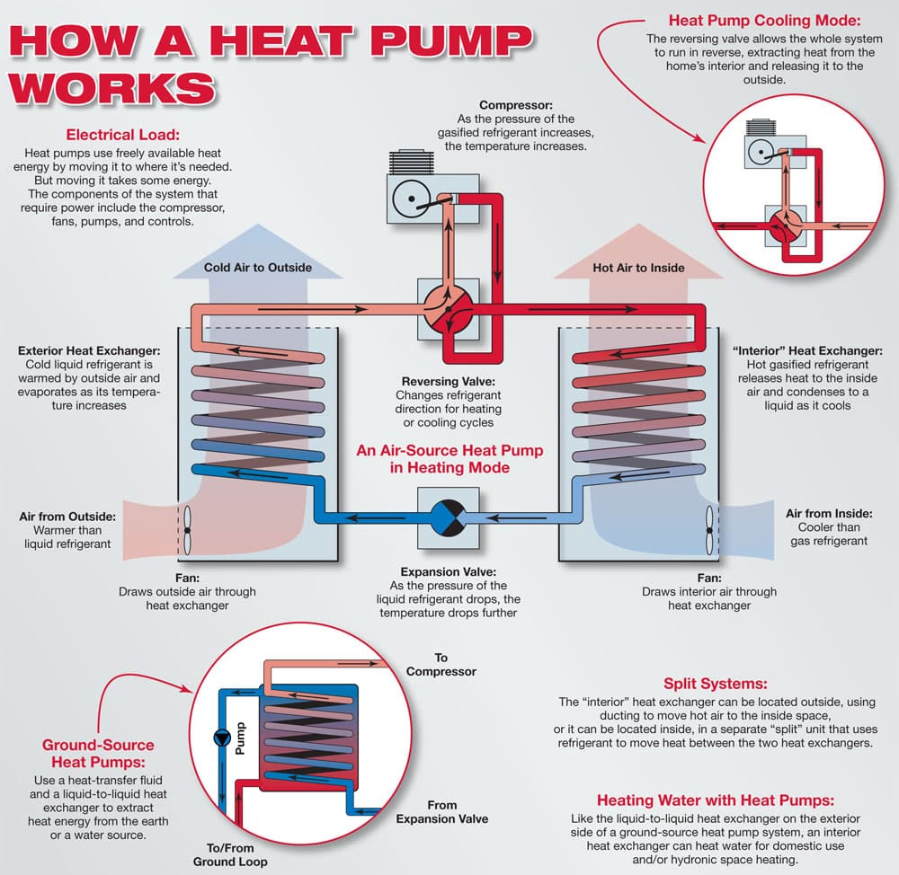 Mini Split Heat Pump Wiring Diagram Simple Guide About Schematics What Is It And How Does Work Sun Aire